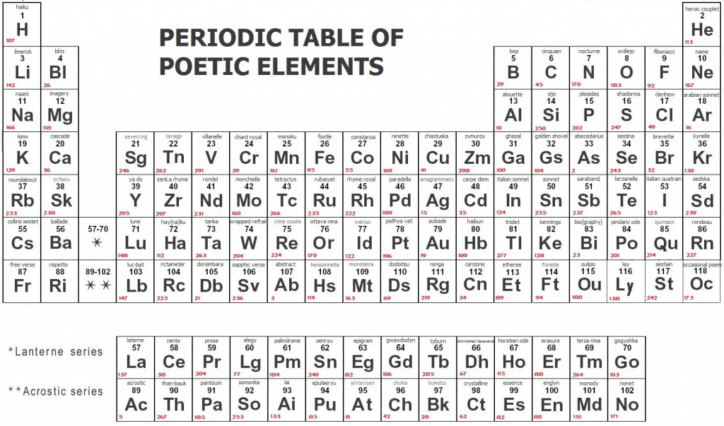 Periodic Table periodic table jpg : The Poetry of the Periodic Table - Thinktank, Birmingham, 9 ...